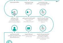 فرآیند عضویت و بیمه هنرمندان تجسمی به صورت مجازی انجام میشود لینک : https://asarartmagazine.ir/?p=15655 👇 سایت : AsarArtMagazine.ir اینستاگرام : instagram.com/AsarArtMagazine تلگرام : t.me/AsarArtMagazine 👆
