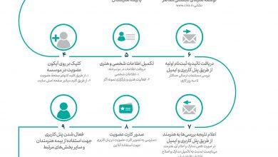 Photo of فرآیند عضویت و بیمه هنرمندان تجسمی به صورت مجازی انجام میشود